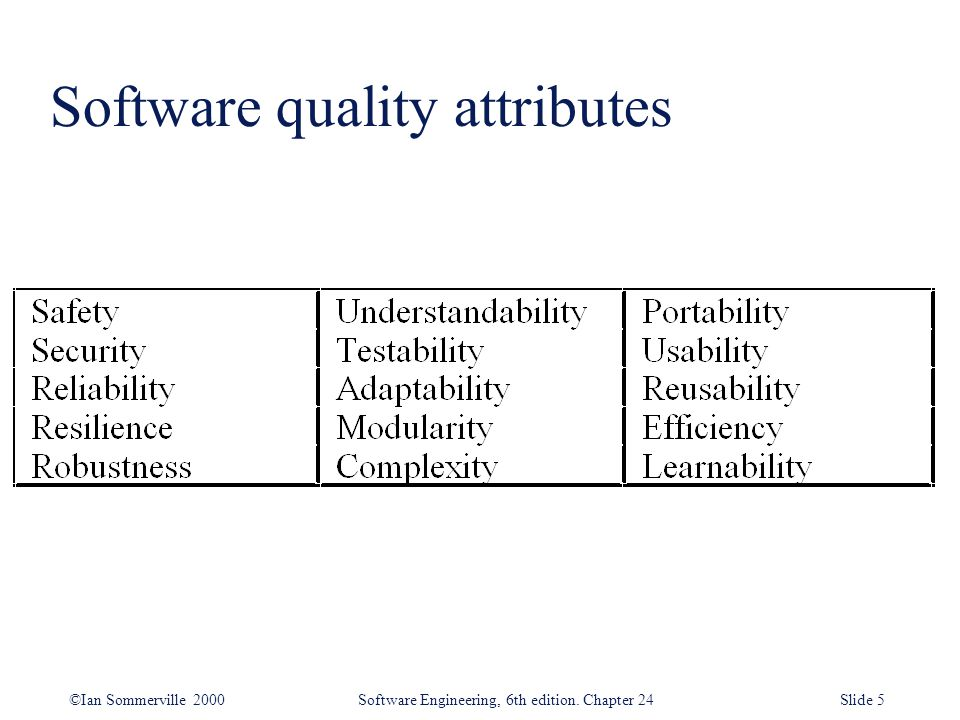 ©Ian Sommerville 2000 Software Engineering, 6th edition. Chapter 24Slide 5 Software quality attributes