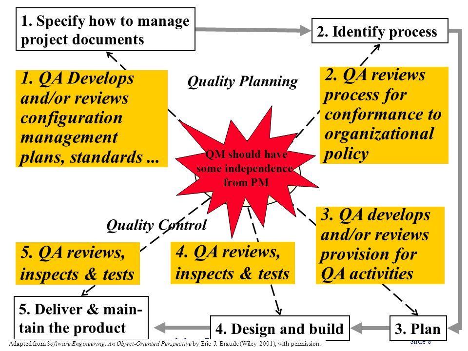 ©Ian Sommerville 2000 Software Engineering, 6th edition. Chapter 24Slide 8 3. Plan4. Design and build 5. Deliver & main- tain the product 1. Specify h
