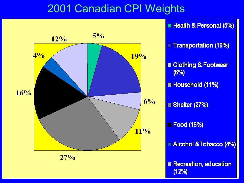 Canadian CPI Weights