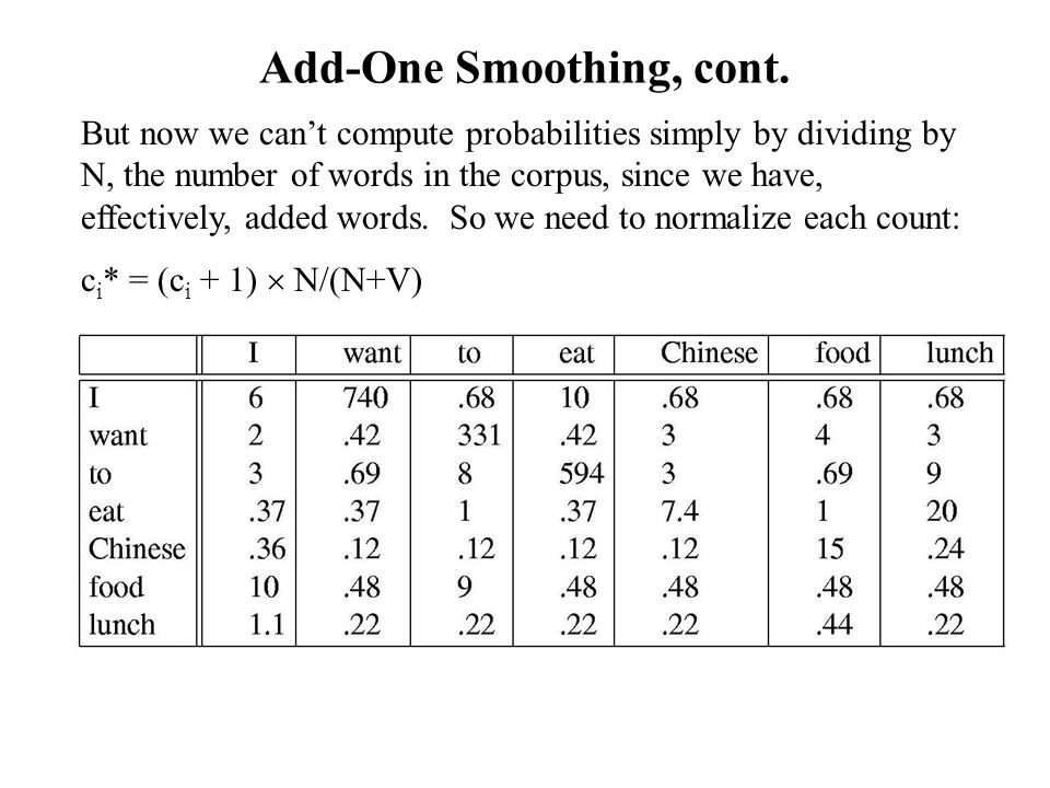 Add-One Smoothing, cont. But now we can't compute probabilities simply by dividing by N, the number of words in the corpus, since we have, effectively