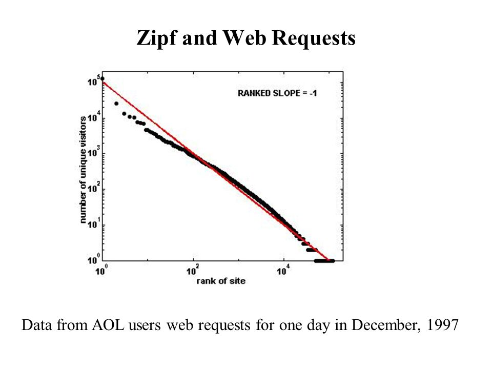 Zipf and Web Requests Data from AOL users web requests for one day in December, 1997