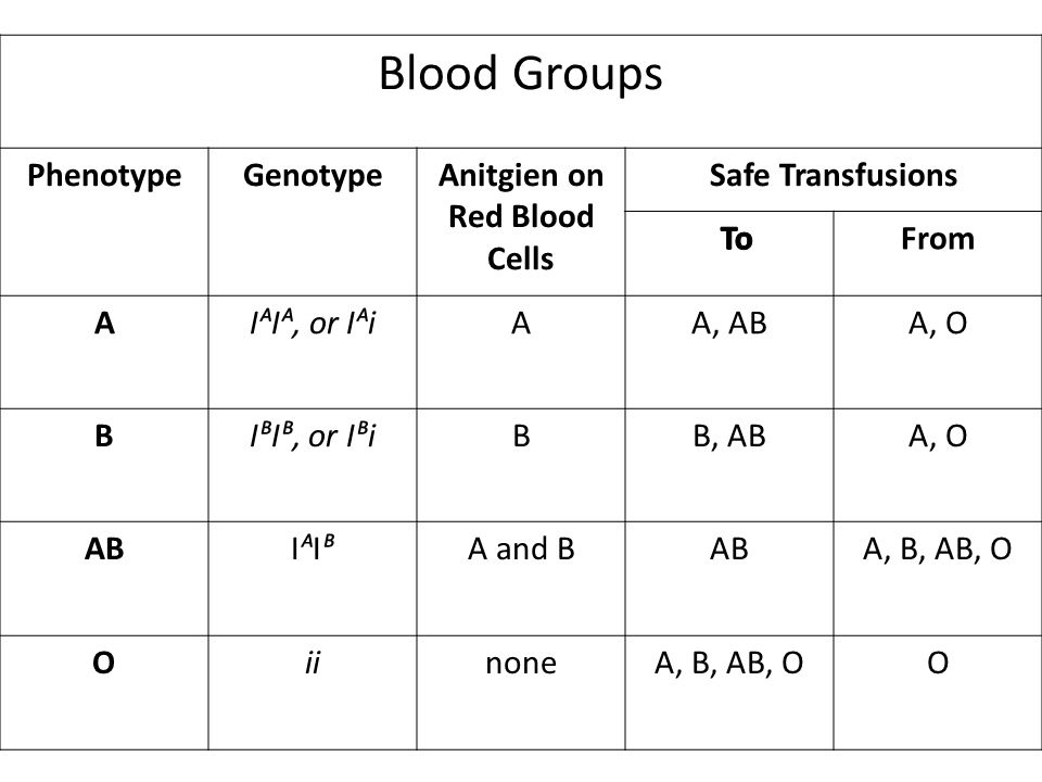 Blood Groups PhenotypeGenotypeAnitgien on Red Blood Cells Safe Transfusions From AIᴬIᴬ, or IᴬiAA, ABA, O BIᴮIᴮ, or IᴮiBB, ABA, O ABIᴬIᴮIᴬIᴮA and BABA,