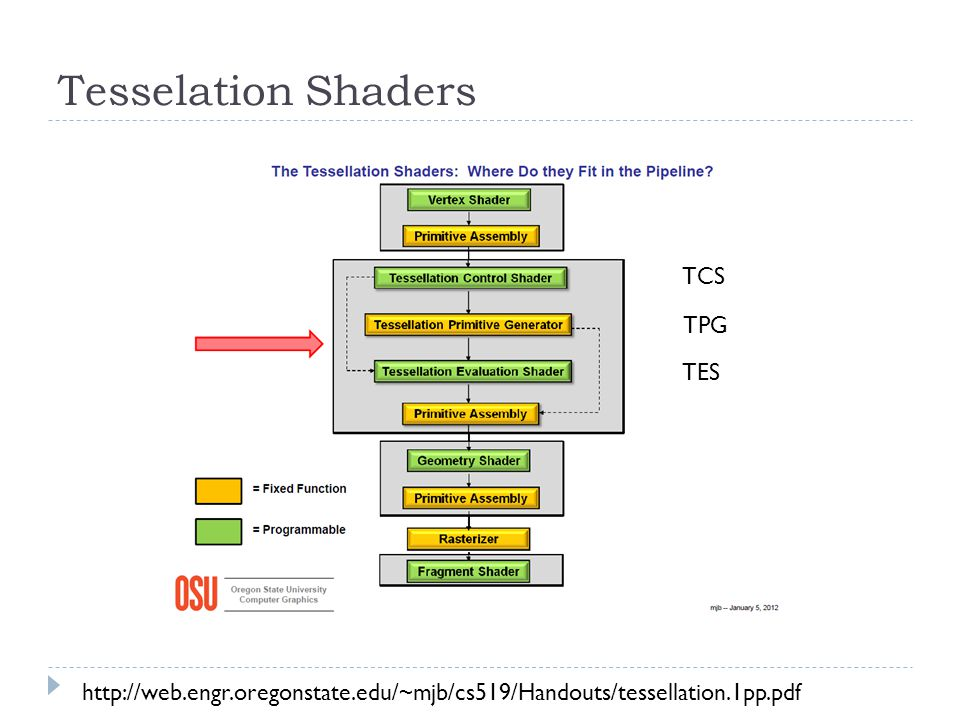 Tesselation Shaders http://web.engr.oregonstate.edu/~mjb/cs519/Handouts/tessellation.1pp.pdf TCS TES TPG