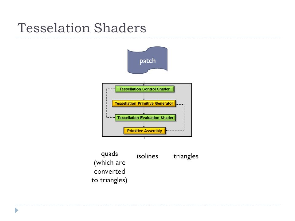Patch  when a tesselation shader is active the only primitive that can be used is a patch  the GL_PATCHES type is what you would use in your OpenGL program; e.g., glBegin(GL_PATCHES); glVertex...