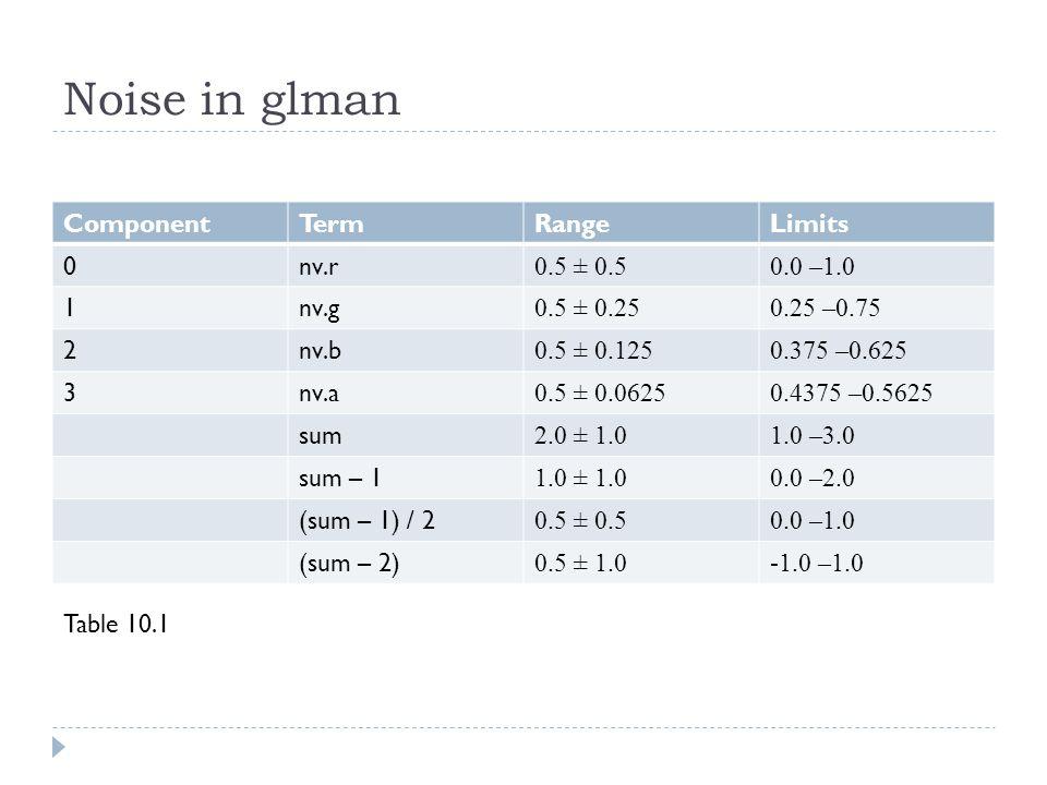 Noise in glman ComponentTermRangeLimits 0nv.r 0.5 ± 0.50.0 –1.0 1nv.g 0.5 ± 0.250.25 –0.75 2nv.b 0.5 ± 0.1250.375 –0.625 3nv.a 0.5 ± 0.06250.4375 –0.5625 sum 2.0 ± 1.01.0 –3.0 sum – 1 1.0 ± 1.00.0 –2.0 (sum – 1) / 2 0.5 ± 0.50.0 –1.0 (sum – 2) 0.5 ± 1.0-1.0 –1.0 Table 10.1