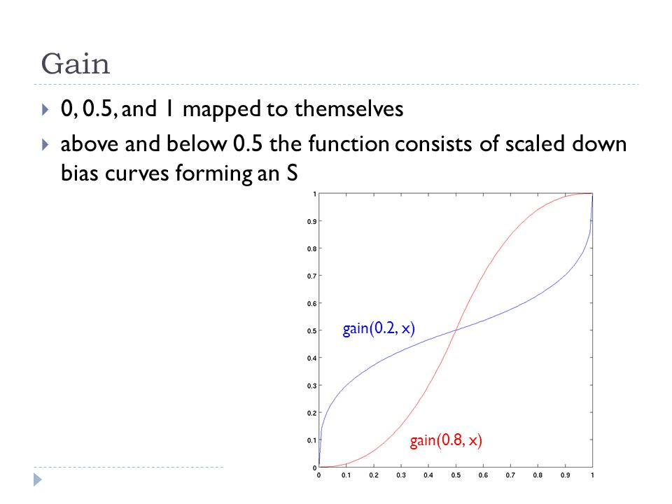 Gain  0, 0.5, and 1 mapped to themselves  above and below 0.5 the function consists of scaled down bias curves forming an S gain(0.8, x) gain(0.2, x)