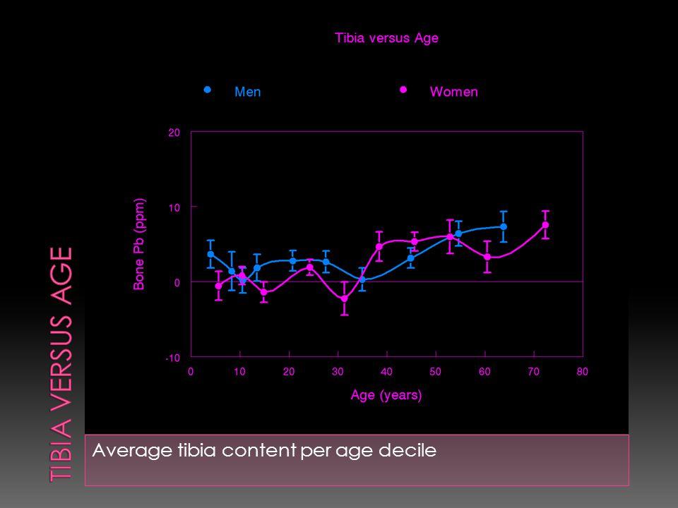 Average tibia content per age decile