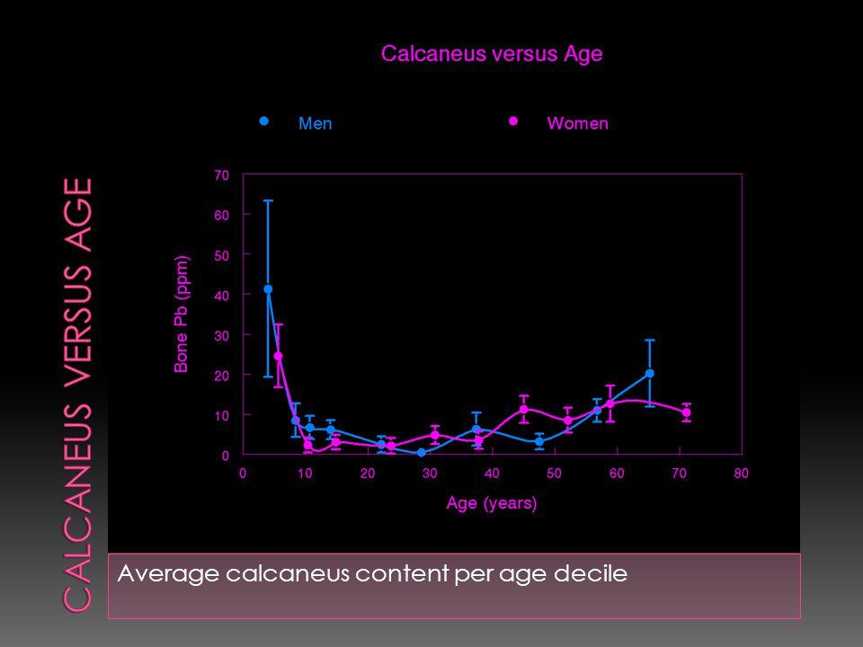 Average calcaneus content per age decile
