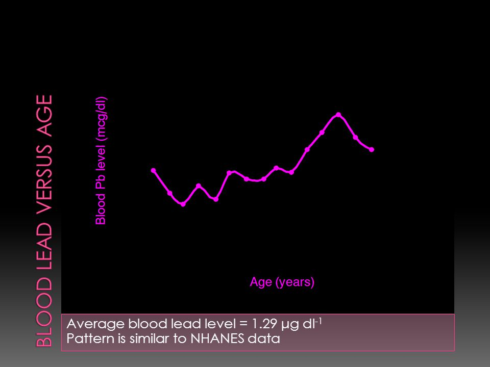 Average blood lead level = 1.29 μg dl -1 Pattern is similar to NHANES data