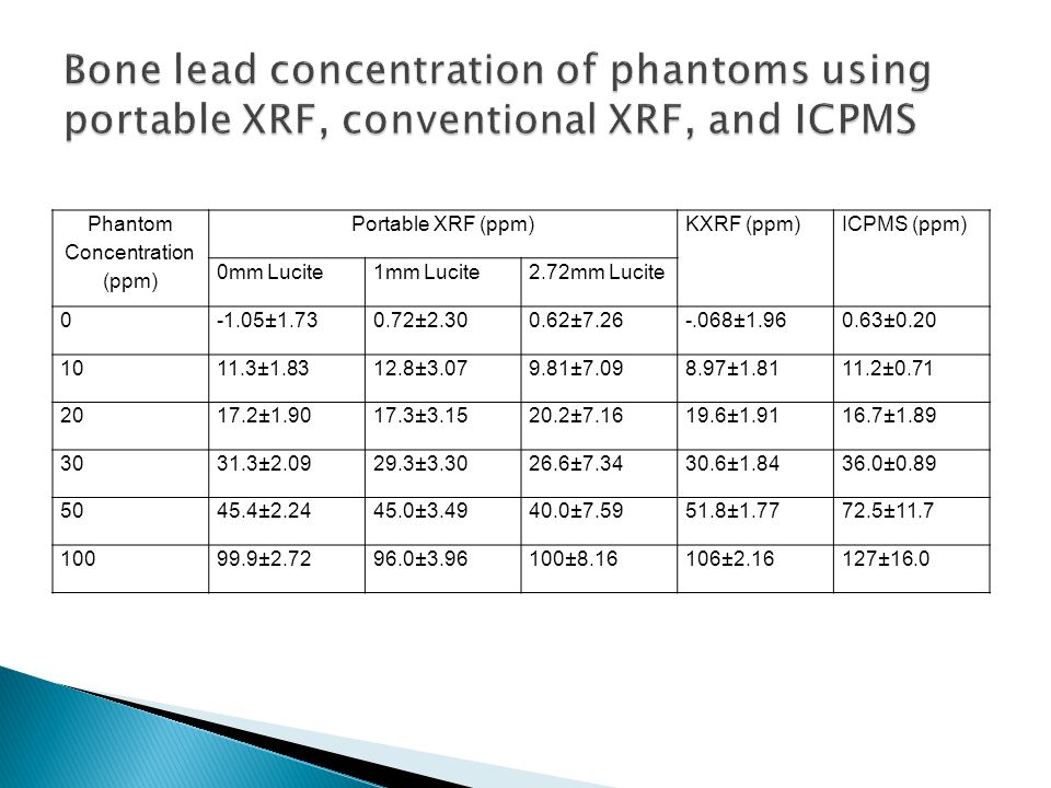 Phantom Concentration (ppm) Portable XRF (ppm)KXRF (ppm)ICPMS (ppm) 0mm Lucite1mm Lucite2.72mm Lucite 0 -1.05±1.730.72±2.300.62±7.26-.068±1.960.63±0.20 10 11.3±1.8312.8±3.079.81±7.098.97±1.8111.2±0.71 20 17.2±1.9017.3±3.1520.2±7.1619.6±1.9116.7±1.89 30 31.3±2.0929.3±3.3026.6±7.3430.6±1.8436.0±0.89 50 45.4±2.2445.0±3.4940.0±7.5951.8±1.7772.5±11.7 10099.9±2.7296.0±3.96100±8.16106±2.16127±16.0