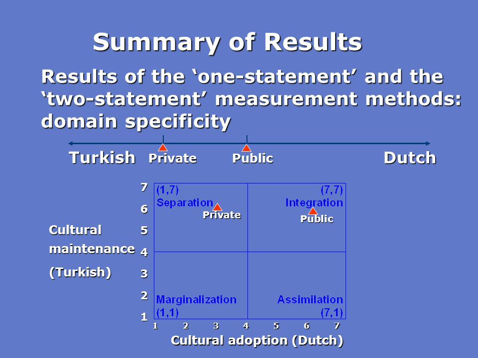 Results of the 'one-statement' and the 'two-statement' measurement methods: domain specificity Private Public 7654321 Cultural adoption (Dutch) Cultur