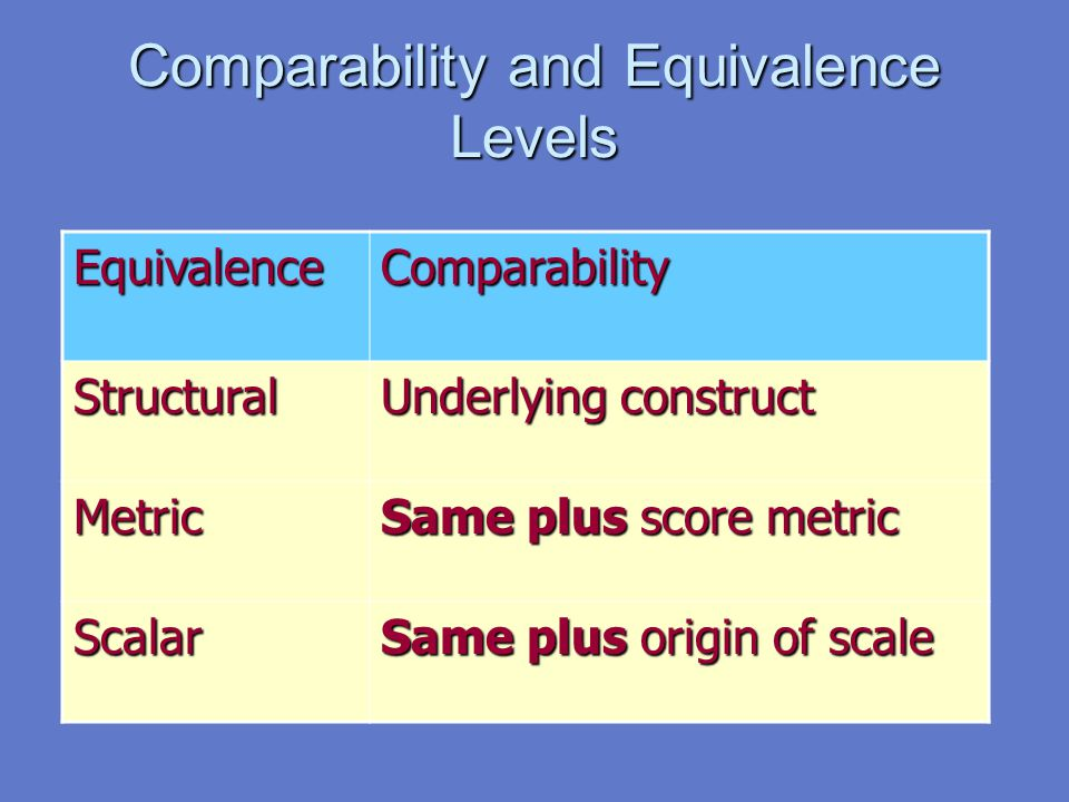 Comparability and Equivalence Levels EquivalenceComparability Structural Underlying construct Metric Same plus score metric Scalar Same plus origin of