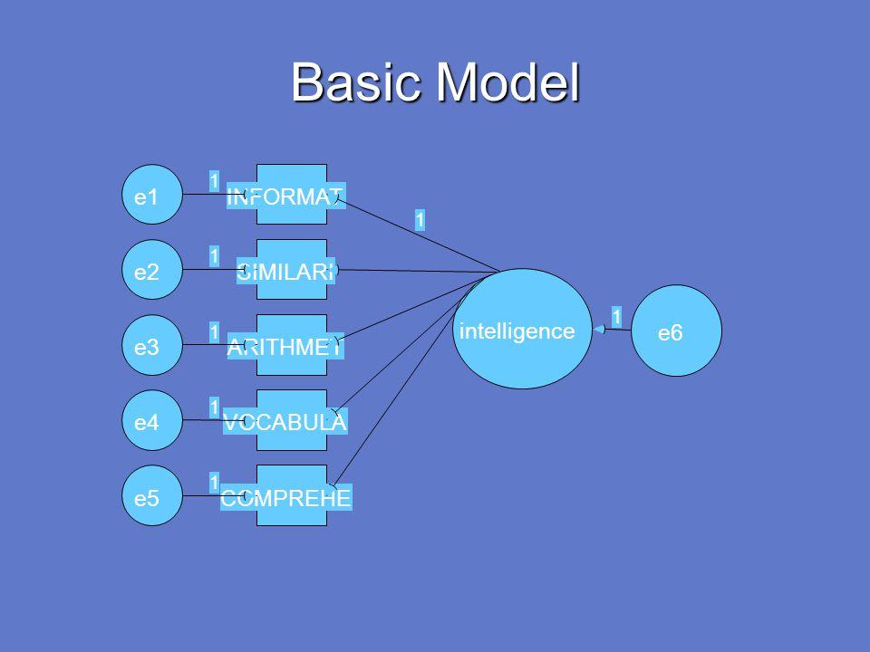 Basic Model intelligence COMPREHEe5 1 VOCABULAe4 1 ARITHMETe3 1 SIMILARIe2 1 INFORMATe1 1 1 e6 1