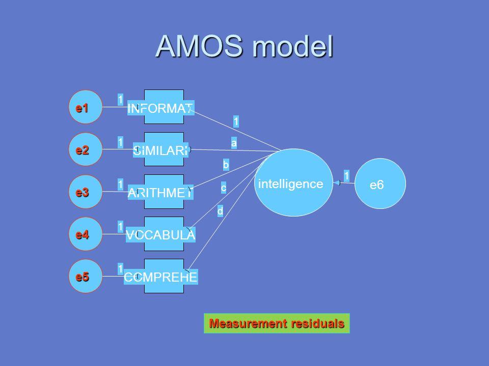 AMOS model intelligence COMPREHEe5 d 1 VOCABULAe4 c 1 ARITHMETe3 b 1 SIMILARIe2 a 1 INFORMATe1 1 1 e6 1 Measurement residuals