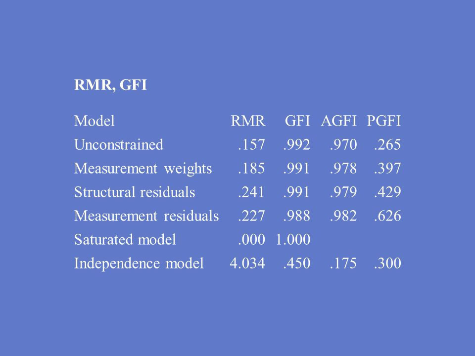 RMR, GFI ModelRMRGFIAGFIPGFI Unconstrained.157.992.970.265 Measurement weights.185.991.978.397 Structural residuals.241.991.979.429 Measurement residu