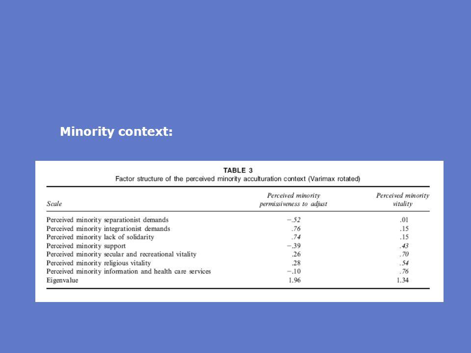 Minority context: