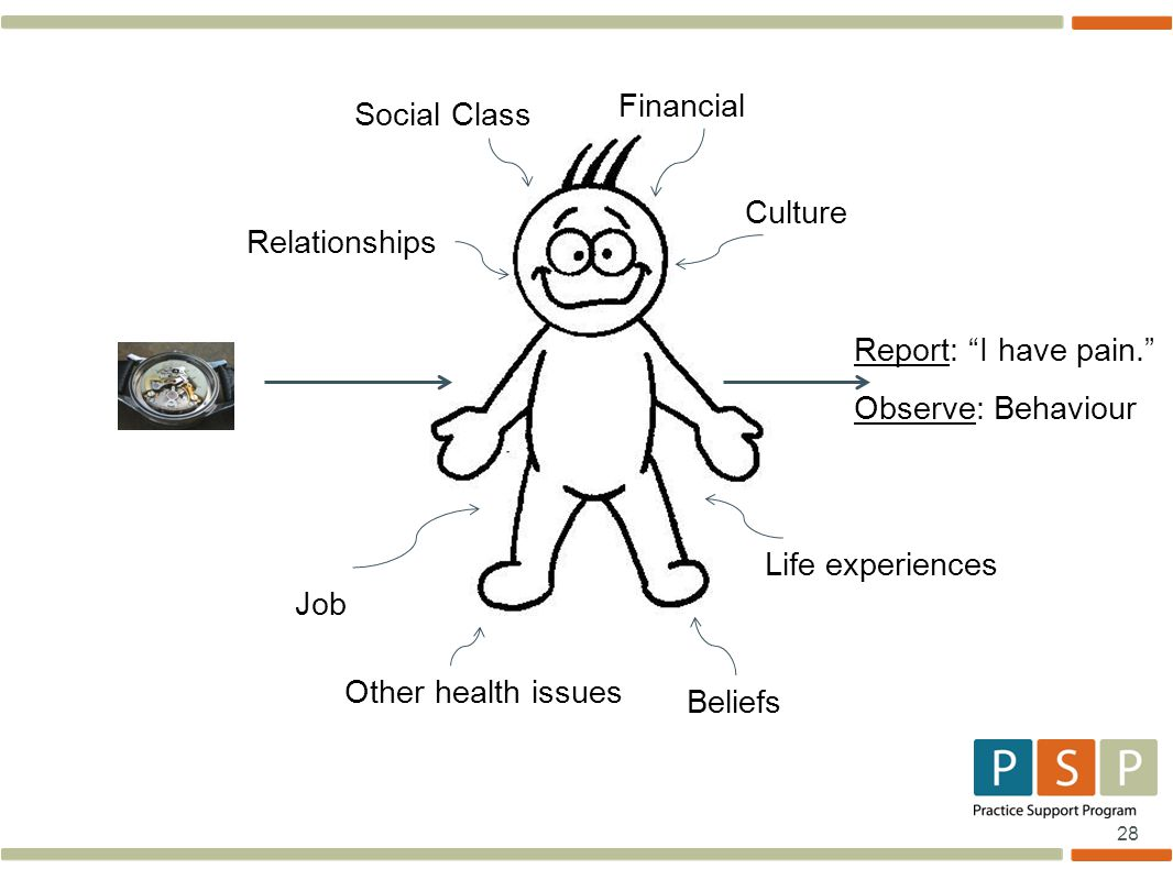 28 Social Class Financial Relationships Job Culture Beliefs Life experiences Other health issues Report: I have pain. Observe: Behaviour