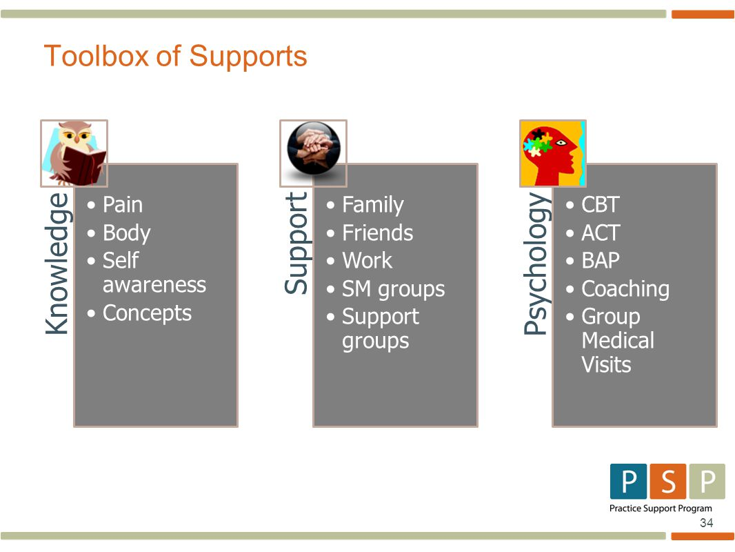 34 Knowledge Pain Body Self awareness Concepts Support Family Friends Work SM groups Support groups Psychology CBT ACT BAP Coaching Group Medical Visits Toolbox of Supports