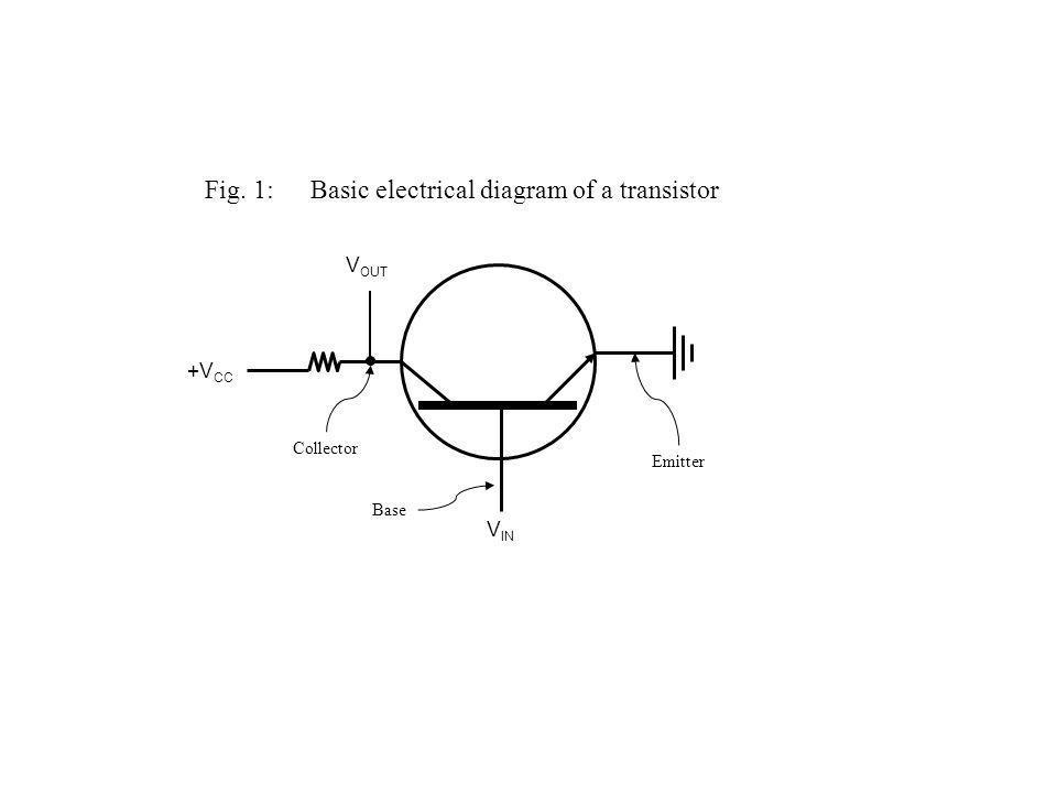 Fig. 1:Basic electrical diagram of a transistor +V CC V IN V OUT Emitter Base Collector