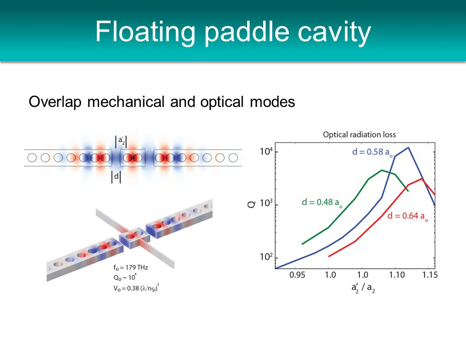 Floating paddle cavity Overlap mechanical and optical modes