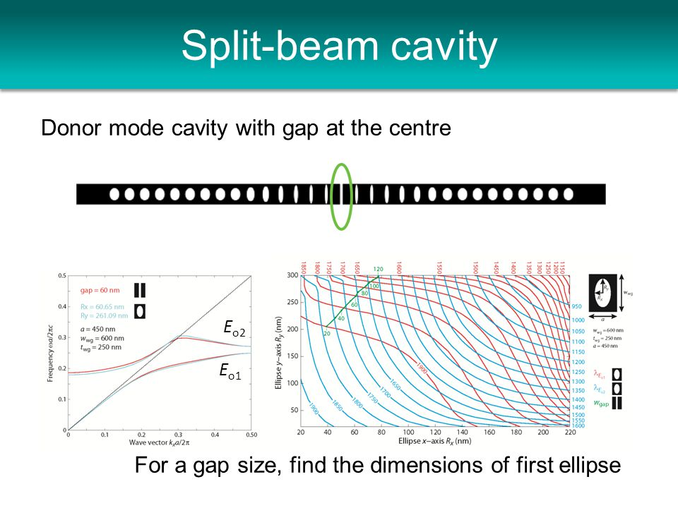 Split-beam cavity Donor mode cavity with gap at the centre E o1 E o2 For a gap size, find the dimensions of first ellipse
