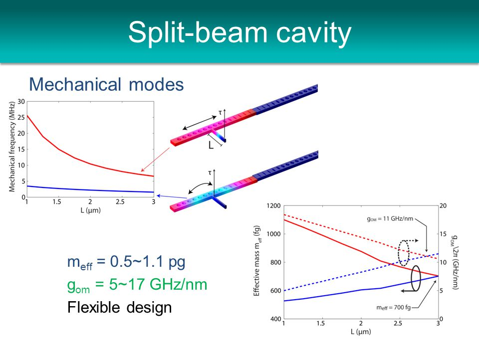 Split-beam cavity Mechanical modes m eff = 0.5~1.1 pg g om = 5~17 GHz/nm Flexible design
