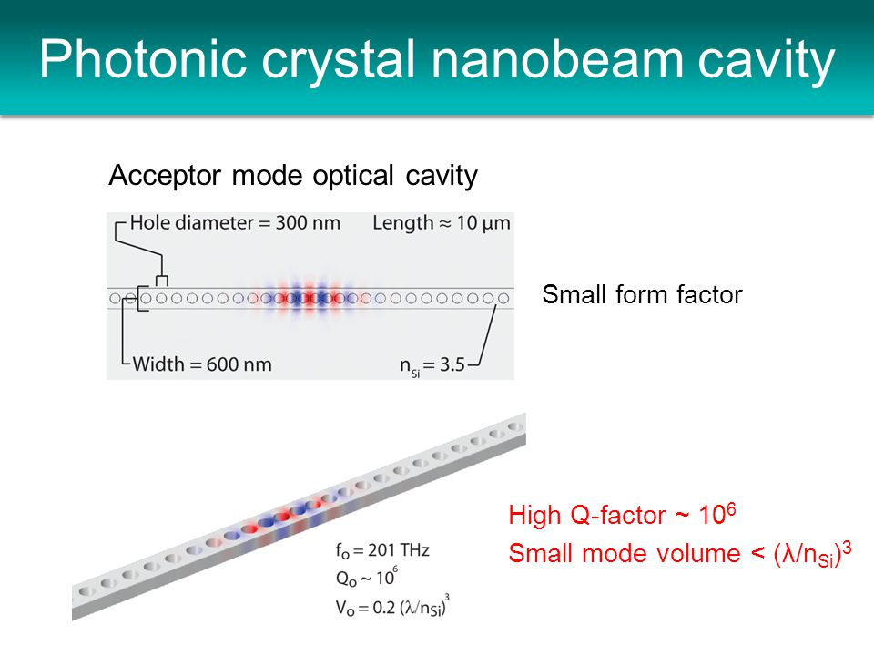 Photonic crystal nanobeam cavity Small form factor Acceptor mode optical cavity High Q-factor ~ 10 6 Small mode volume < (λ/n Si ) 3