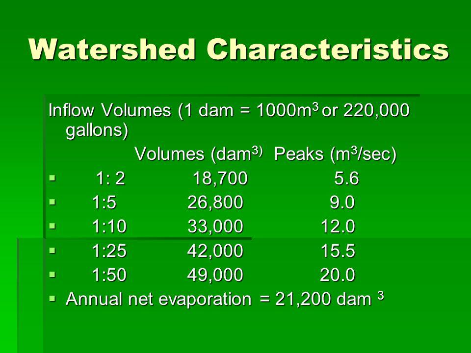 Watershed Characteristics Inflow Volumes (1 dam = 1000m 3 or 220,000 gallons) Volumes (dam 3) Peaks (m 3 /sec) Volumes (dam 3) Peaks (m 3 /sec)  1: 2 18,700 5.6  1:5 26,800 9.0  1:10 33,000 12.0  1:25 42,000 15.5  1:50 49,000 20.0  Annual net evaporation = 21,200 dam 3