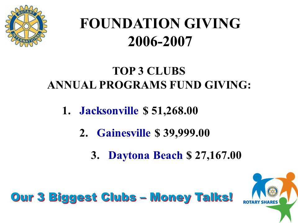 FOUNDATION GIVING TOP 3 CLUBS PER CAPITA ANNUAL PROGRAMS FUND GIVING: 2.