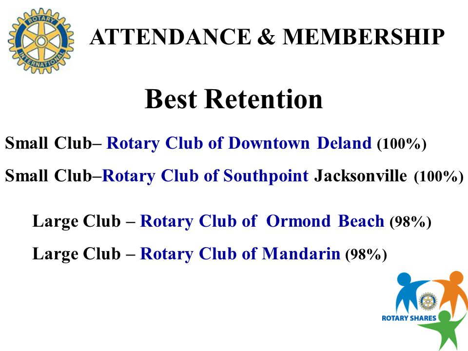 ATTENDANCE & MEMBERSHIP Best Attendance Small Club – Rotary Club of Ponte Vedra Beach Sunset (93.36%) Large Club – Rotary Club of Orange Park Sunrise (87.63%)