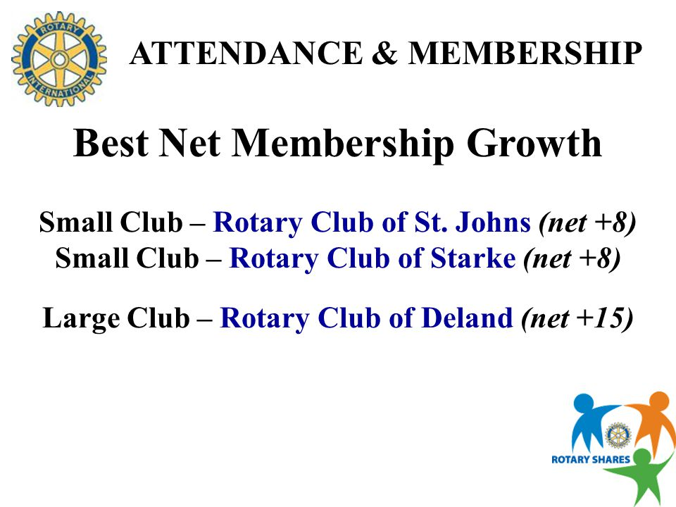 Small Club– Rotary Club of Downtown Deland (100%) Small Club–Rotary Club of Southpoint Jacksonville (100%) Large Club – Rotary Club of Ormond Beach (98%) Large Club – Rotary Club of Mandarin (98%) ATTENDANCE & MEMBERSHIP Best Retention