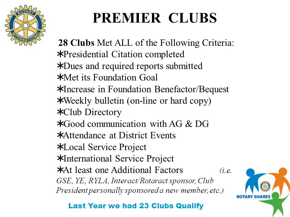 Small Club – Rotary Club of Starke (+12 Members) Large Club – Rotary Club of Gainesville (+23 Members) ATTENDANCE & MEMBERSHIP Best Overall Membership Growth