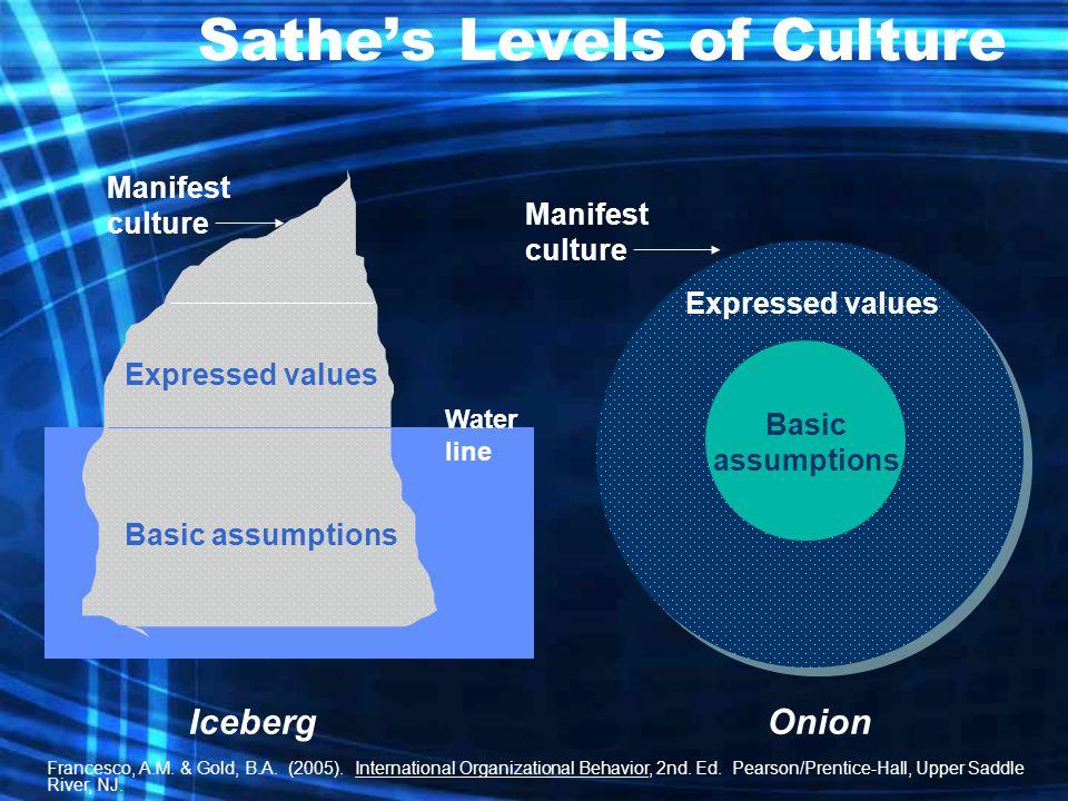 Sathe's Levels of Culture Water line Basic assumptions Expressed values Manifest culture Basic assumptions Expressed values Manifest culture IcebergOnion Francesco, A.M.