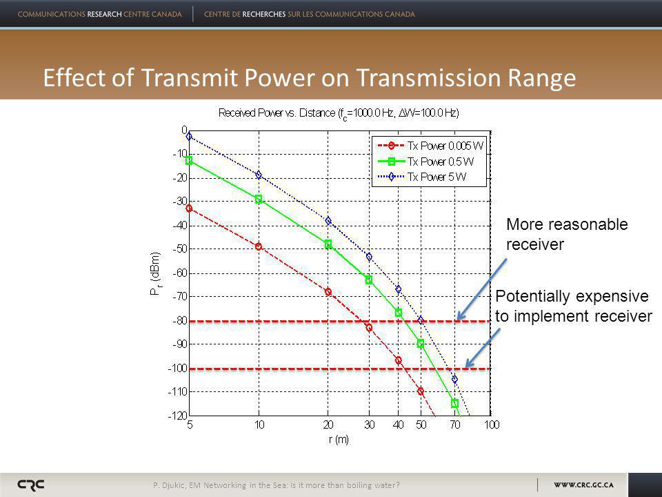 Effect of Transmit Power on Transmission Range P. Djukic, EM Networking in the Sea: Is it more than boiling water? Potentially expensive to implement