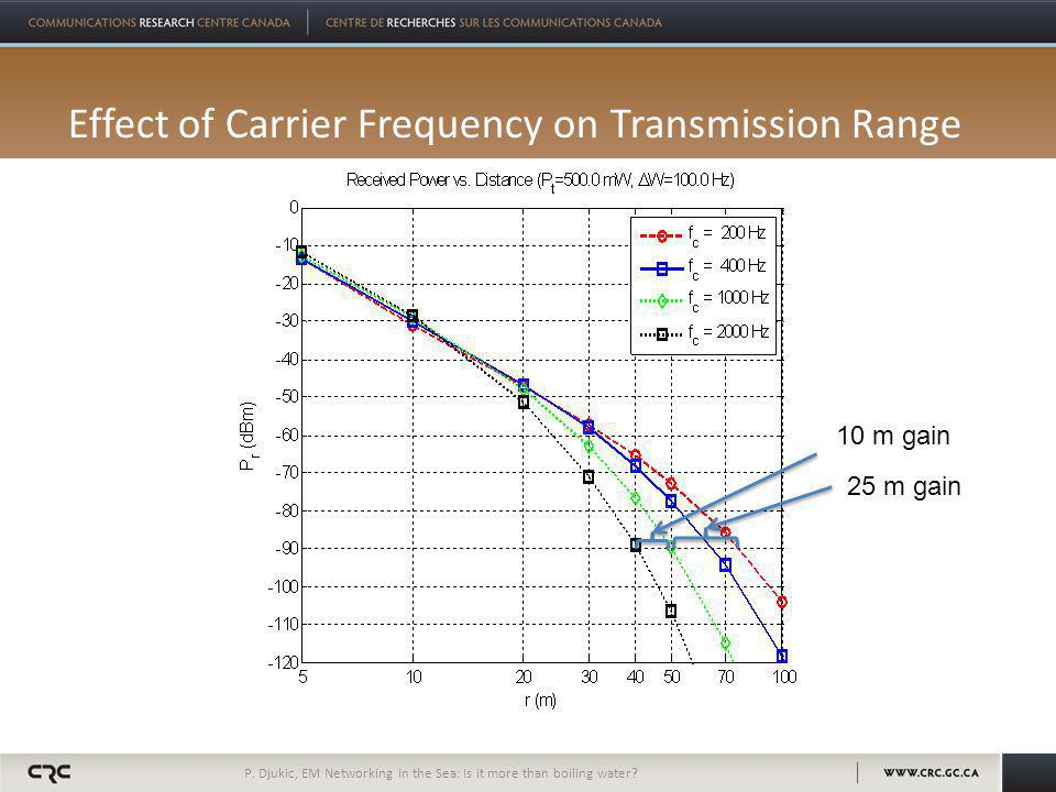 Effect of Carrier Frequency on Transmission Range P.
