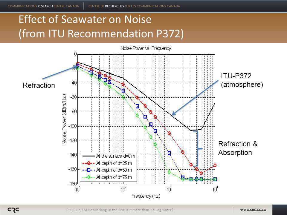 Effect of Seawater on Noise (from ITU Recommendation P372) P. Djukic, EM Networking in the Sea: Is it more than boiling water? ITU-P372 (atmosphere) R