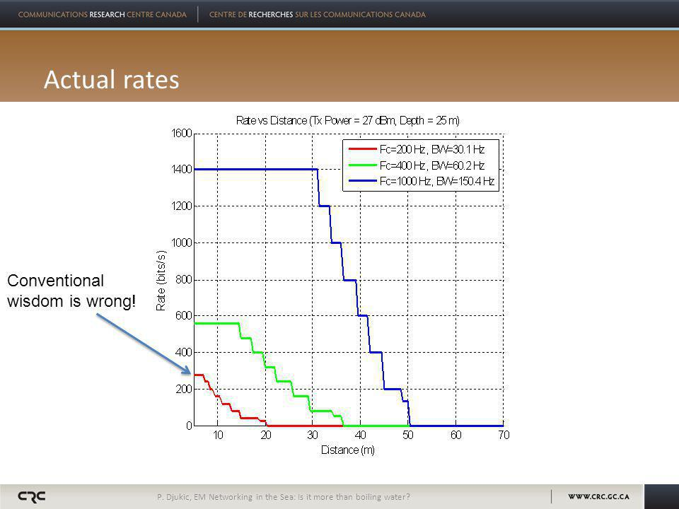 Actual rates P. Djukic, EM Networking in the Sea: Is it more than boiling water.