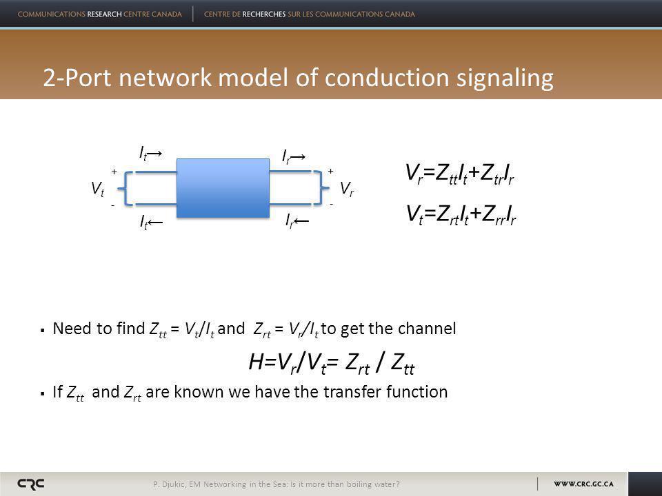 2-Port network model of conduction signaling  Need to find Z tt = V t /I t and Z rt = V r /I t to get the channel H=V r /V t = Z rt / Z tt  If Z tt