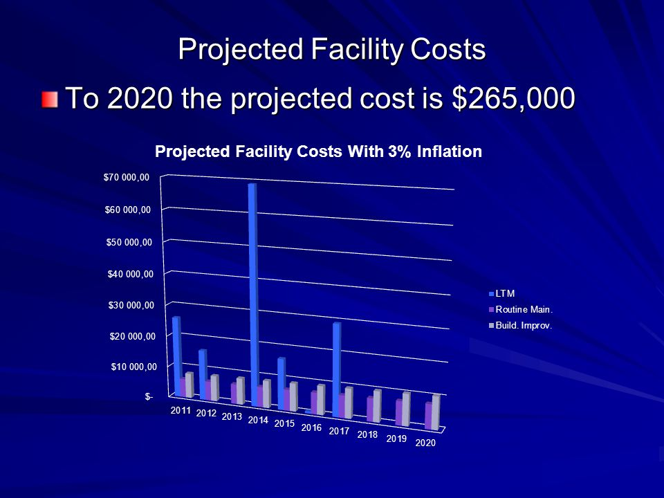 Projected Facility Costs To 2020 the projected cost is $265,000