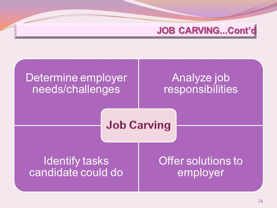 JOB CARVING...Cont'd Determine employer needs/challenges Analyze job responsibilities Identify tasks candidate could do Offer solutions to employer 34
