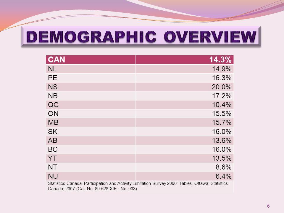 CAN14.3% NL14.9% PE16.3% NS20.0% NB17.2% QC10.4% ON15.5% MB15.7% SK16.0% AB13.6% BC16.0% YT13.5% NT8.6% NU6.4% Statistics Canada.