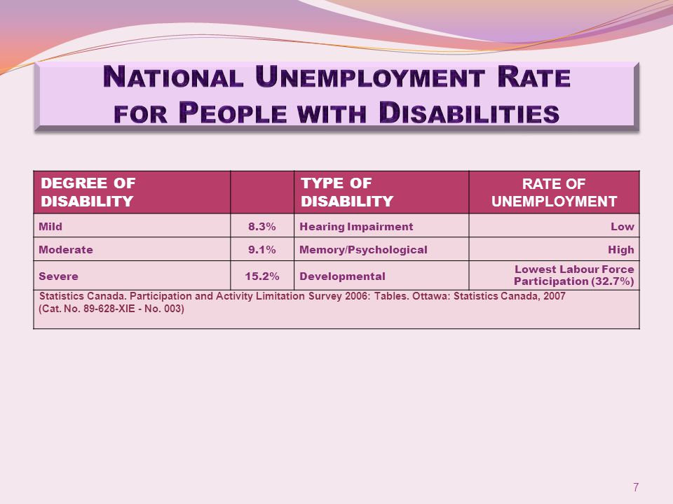 DEGREE OF DISABILITY TYPE OF DISABILITY RATE OF UNEMPLOYMENT Mild8.3%Hearing ImpairmentLow Moderate9.1%Memory/PsychologicalHigh Severe15.2%Developmental Lowest Labour Force Participation (32.7%) Statistics Canada.