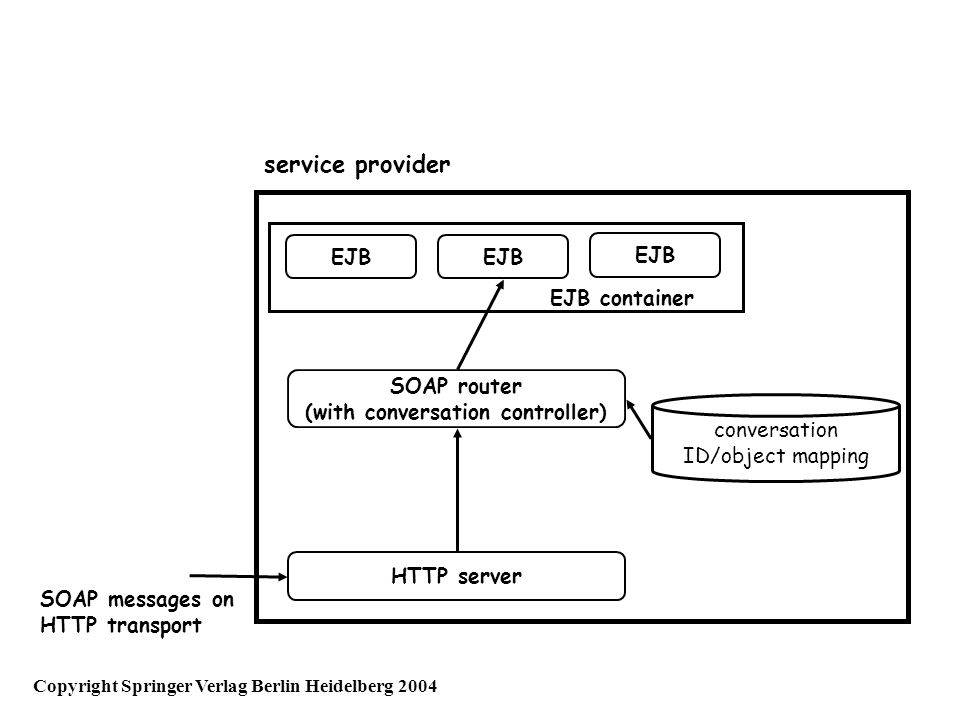 service provider HTTP server SOAP router (with conversation controller) SOAP messages on HTTP transport EJB EJB container conversation ID/object mapping Copyright Springer Verlag Berlin Heidelberg 2004