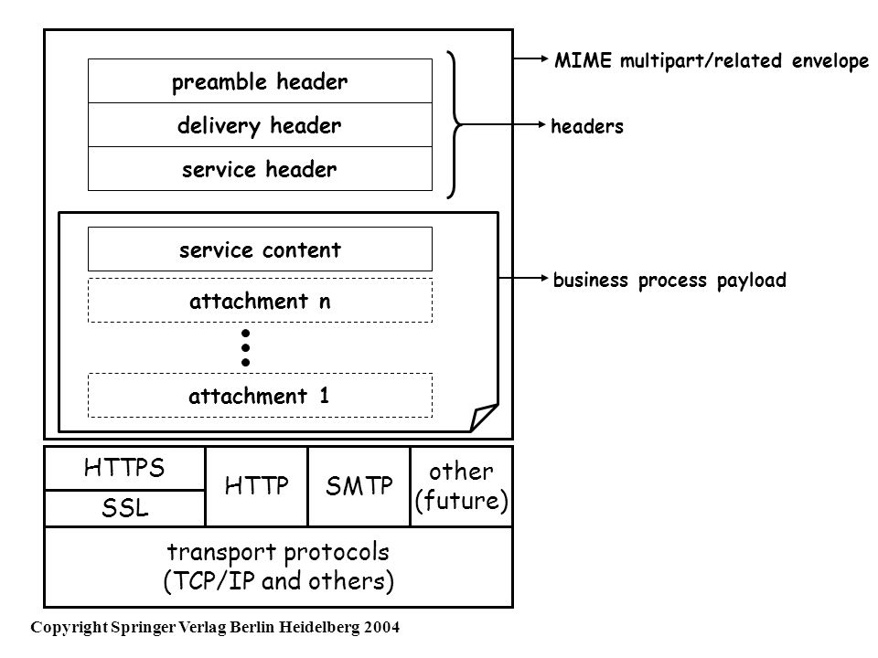 MIME multipart/related envelope transport protocols (TCP/IP and others) HTTPSMTP other (future) HTTPS SSL preamble header delivery header service head