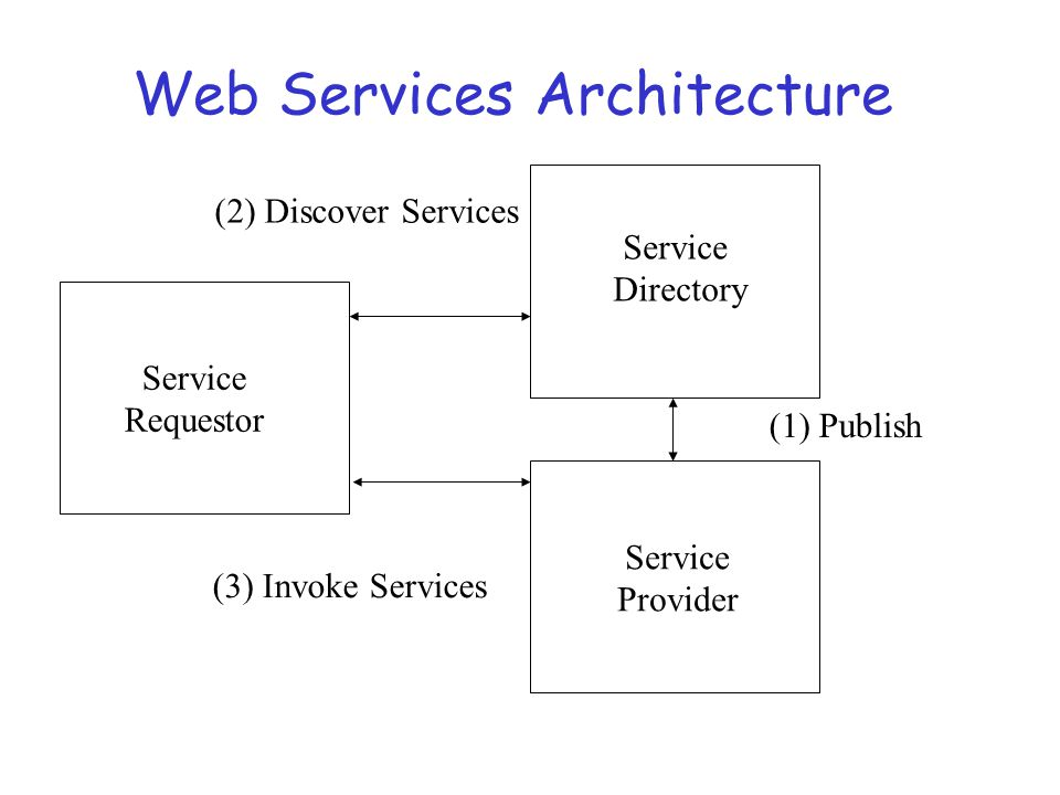 UDDI r UDDI – Universal Description, Discovery, and Integration r Enables the creation of searchable web service directory that allows for the registration of a service and in response to a user provide the location of a service.