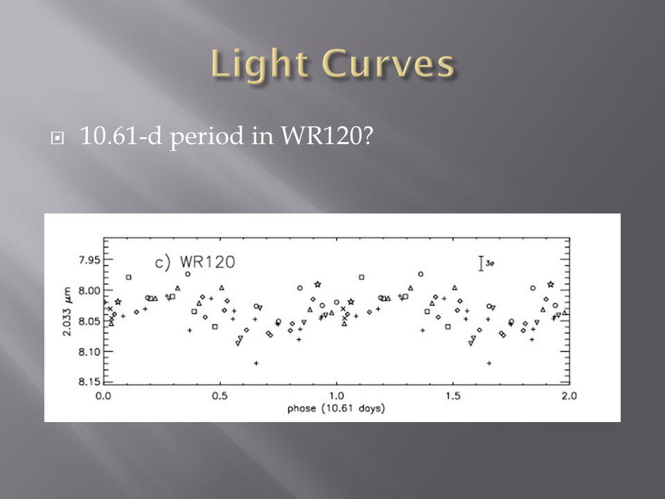  10.61-d period in WR120?