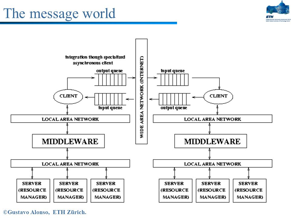 Sources: Middleware  Adapted from Introduction to Distributed Systems: Slides for CSCI 3171 Lectures by E.