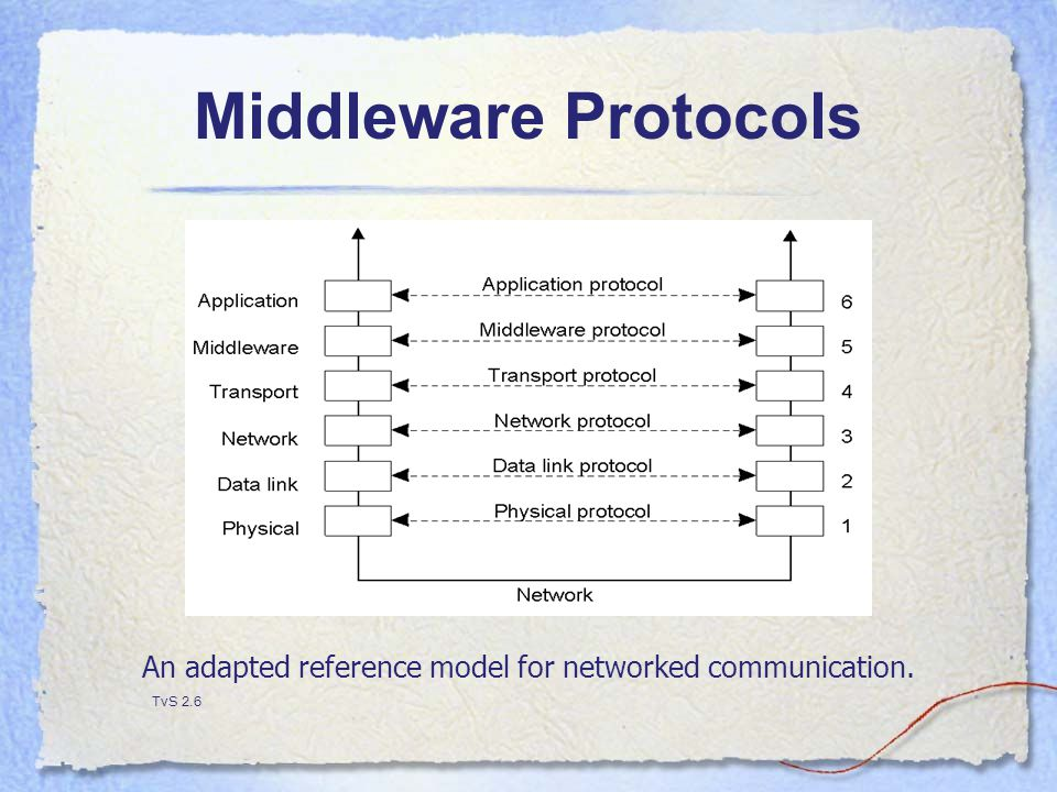Middleware Protocols An adapted reference model for networked communication. TvS 2.6