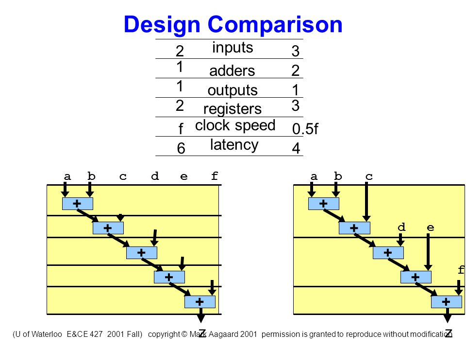 (U of Waterloo E&CE 427 2001 Fall) copyright © Mark Aagaard 2001 permission is granted to reproduce without modification Design Comparison abc + + + d + e + f z abc + + + d + e + f z inputs outputs registers adders 23 1 2 1 1 23 clock speed latency f0.5f 64