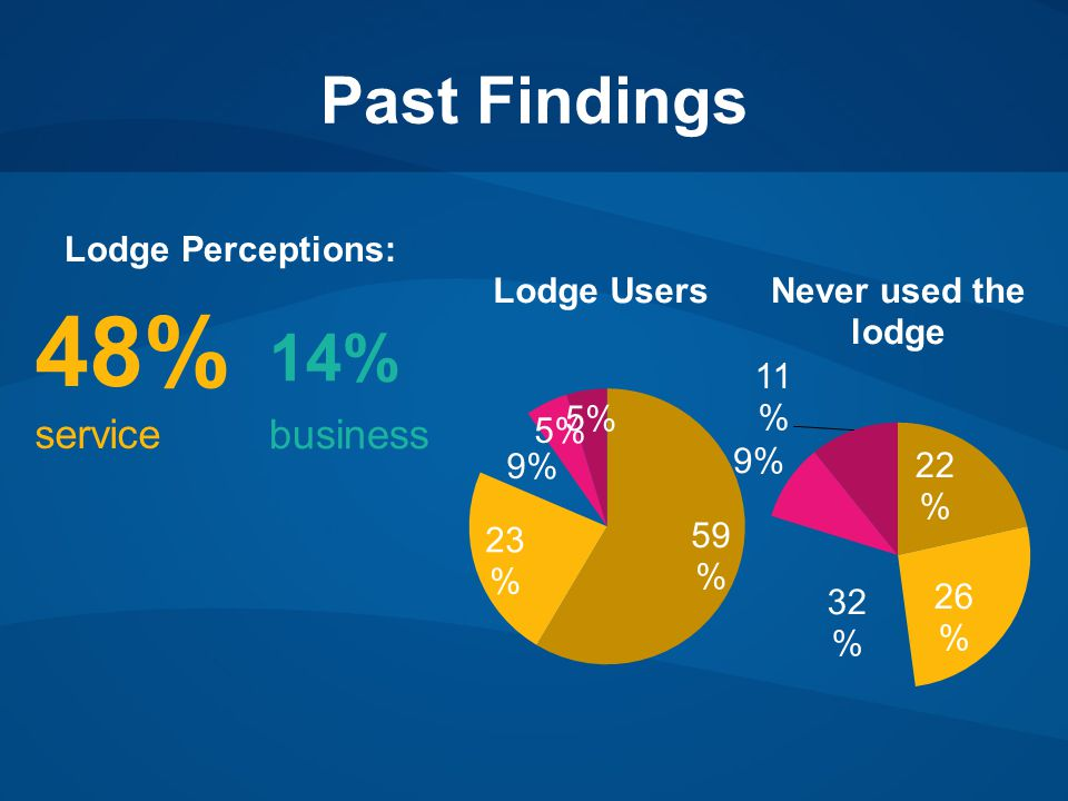 Past Findings Lodge Perceptions: 48% service 14% business